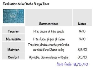 NOTE-Oscha-Surya-Tiree